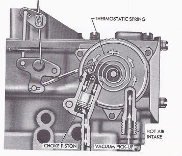 Motorcraft 2100 Choke Circuit