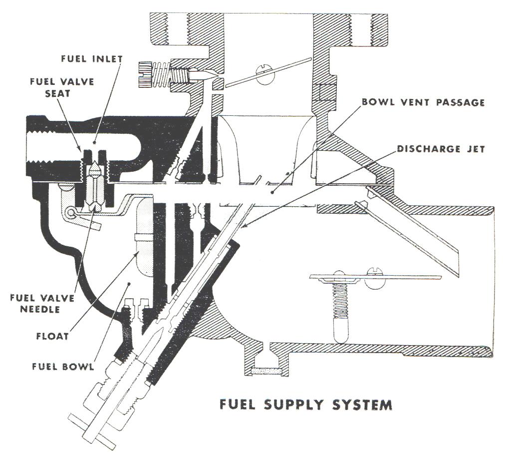 zenith 267 carburetor rh carburetor parts com zenith carburetor adjustment bendix zenith carburetor diagram