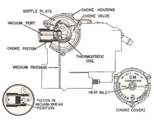 Carburetor Integral Choke