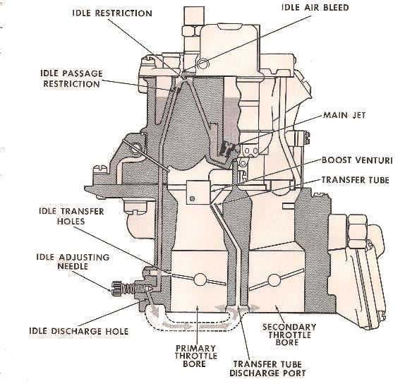 Idle Circuit on Nikki Carburetor Parts Diagram