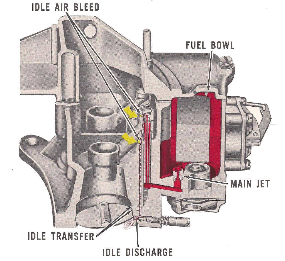 Idle Air Bleed on Ford Engine Parts Diagram