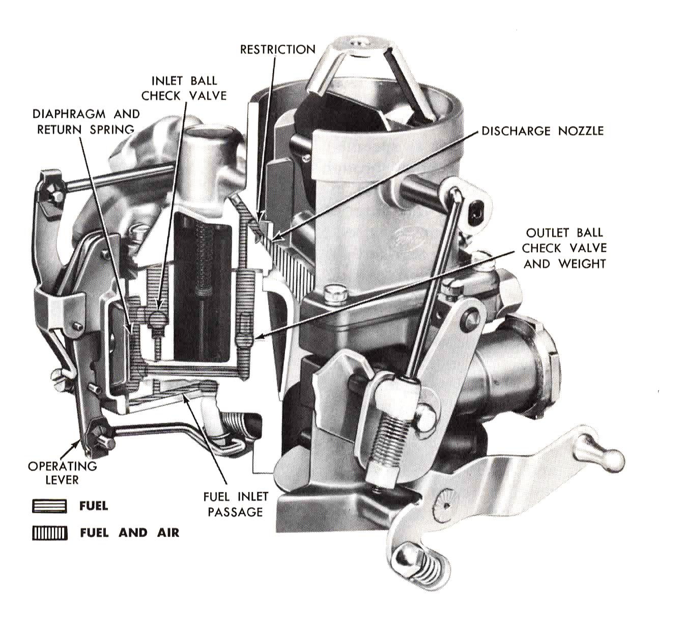 Accelerator Pump
