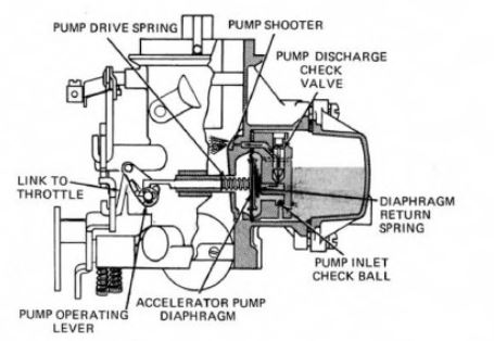 Holley 1920 Accelerator Pump