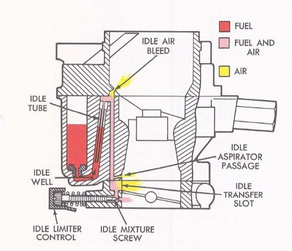 1940 Idle Circuit