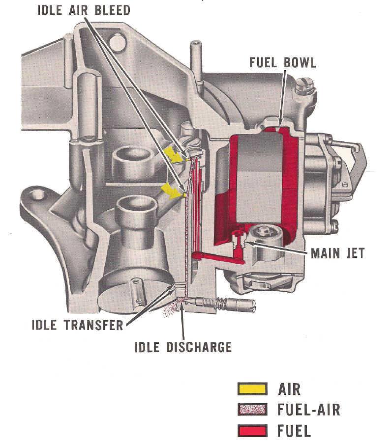 Motorcraft 2100, 2 barrel carburetor idle circuit.