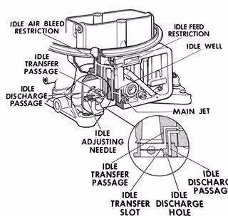 Holley 2300, 2 barrel carburetor idle circuit