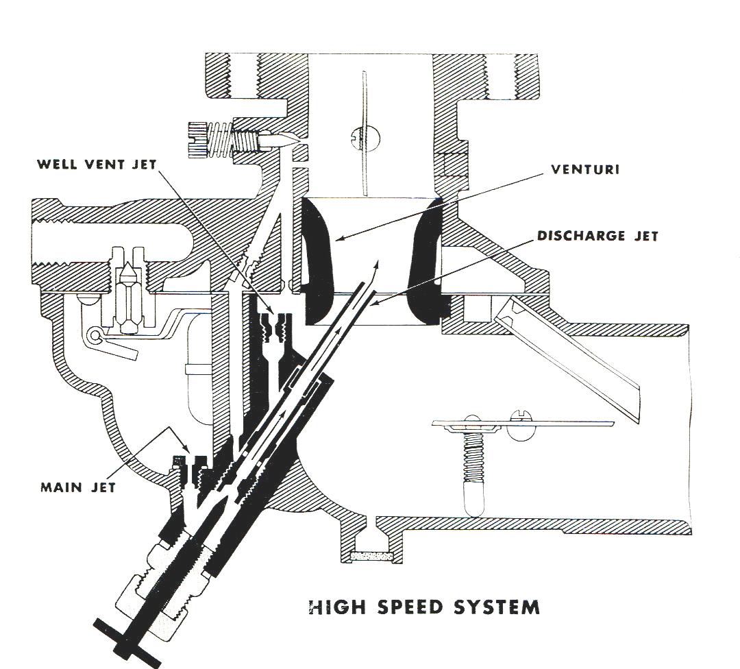 Zenith Updraft Carburetor Diagram Wiring Libraries 267