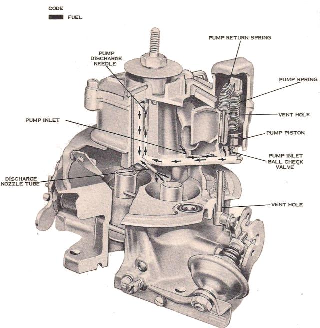Holley 2140 & 4000 Carburetor Accelerator Pump