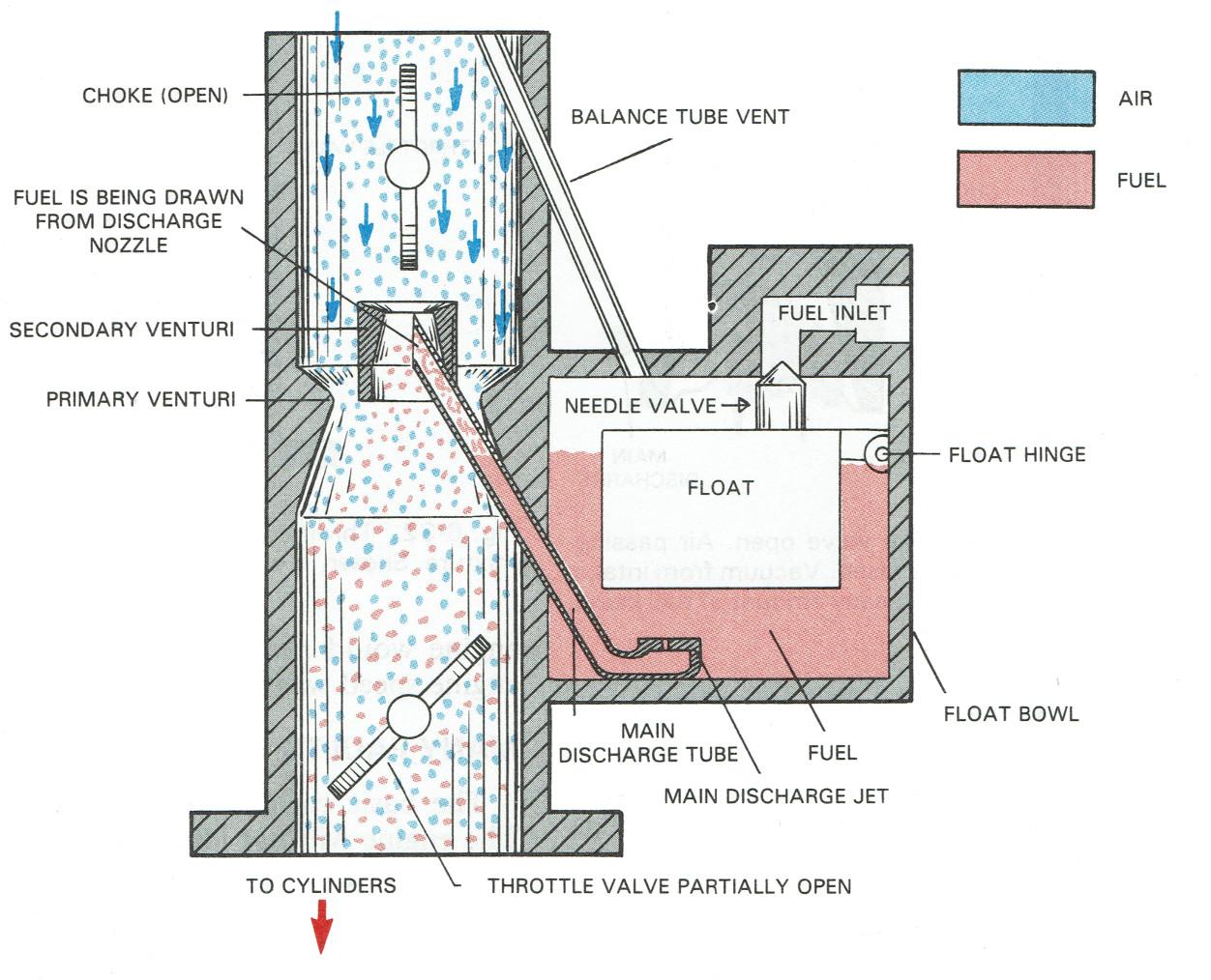 How A Carburetor Works Diagram Online Manuual Of Wiring Keihin For Pinterest Rh Parts Com Basic