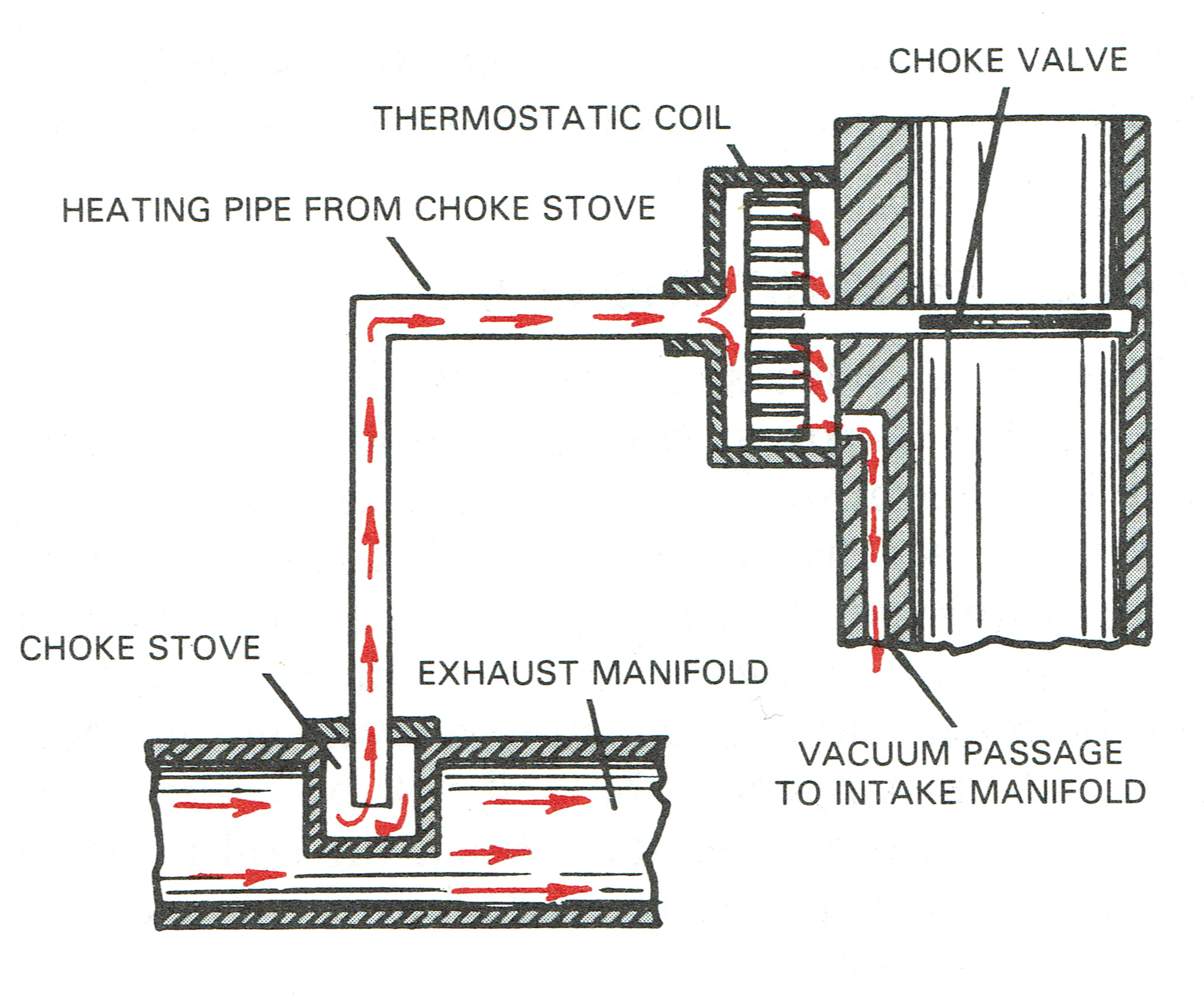 With the exception of the electric thermostat, most are heated using some  kind of choke stove. A pipe connects the exhaust manifold with the choke ...