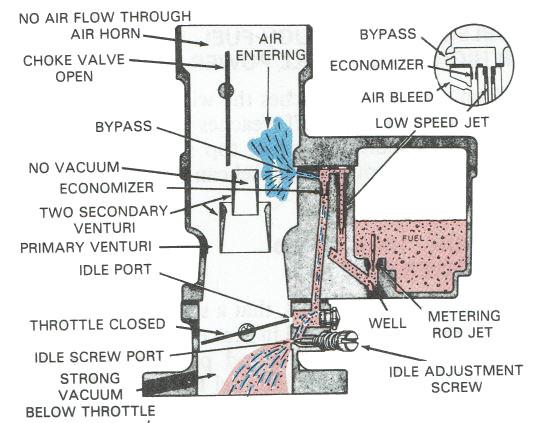 how a carburetor works rh carburetor parts com