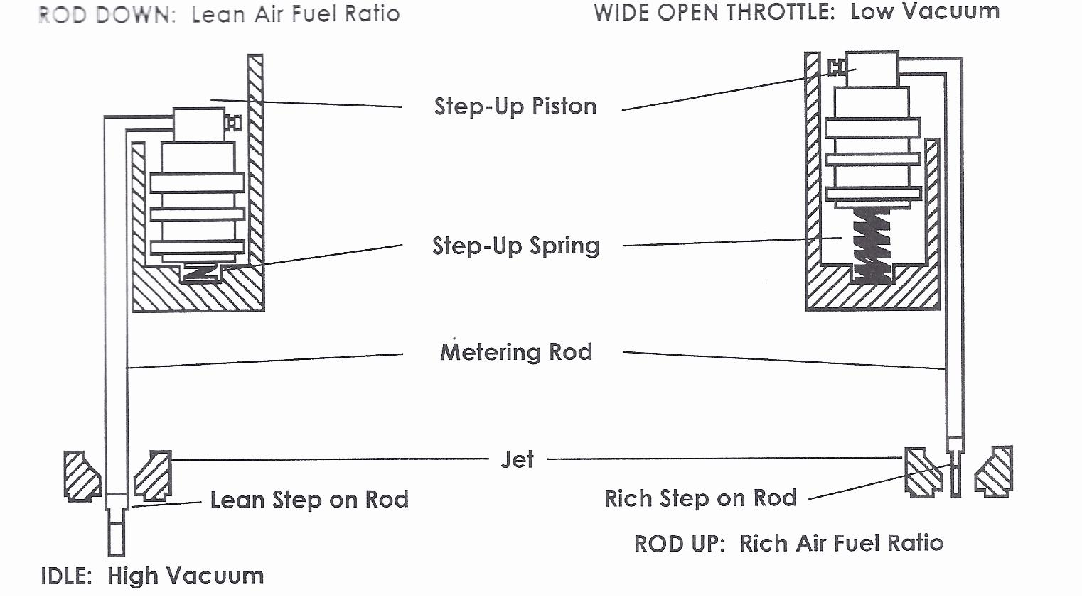 Carter AFB Jets & Metering Rods