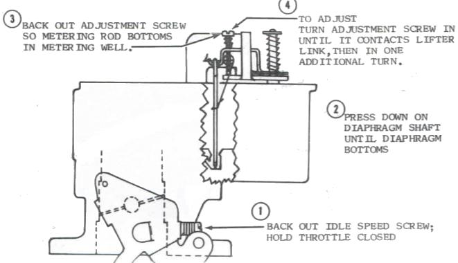 YF Metering Rod
