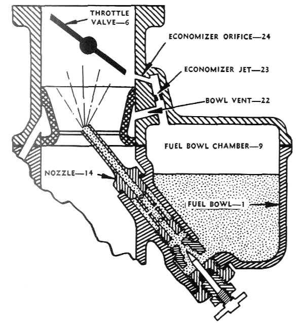 Marvel Carburetor Diagram | Repair Manual