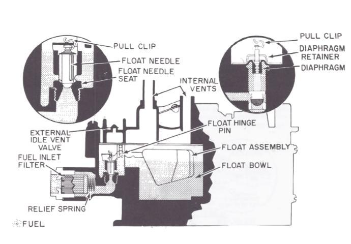 Carburetor troubleshooting quadrajet Quadrajet Carburetor