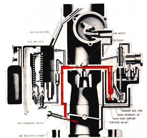 Rochester B Carburetor