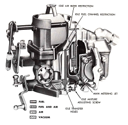 Autolite 1100/1101 Carburetor Manual